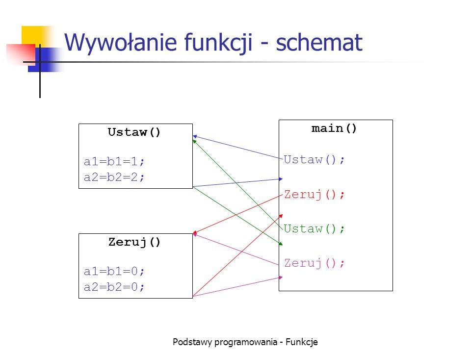 Wywołanie funkcji - schemat