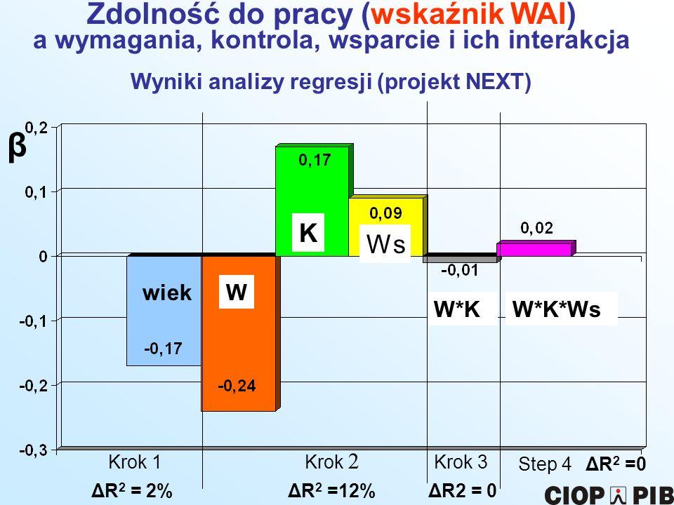 β Zdolność do pracy (wskaźnik WAI)