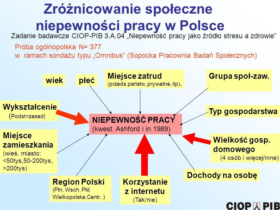 Zróżnicowanie społeczne niepewności pracy w Polsce