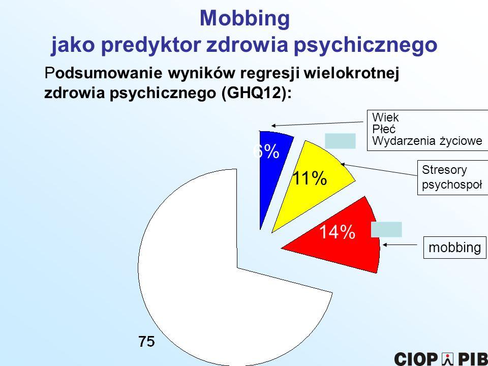 Mobbing jako predyktor zdrowia psychicznego