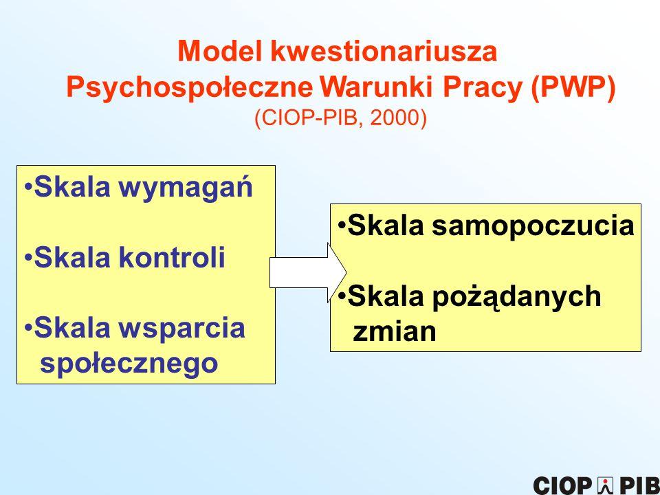 Model kwestionariusza Psychospołeczne Warunki Pracy (PWP)
