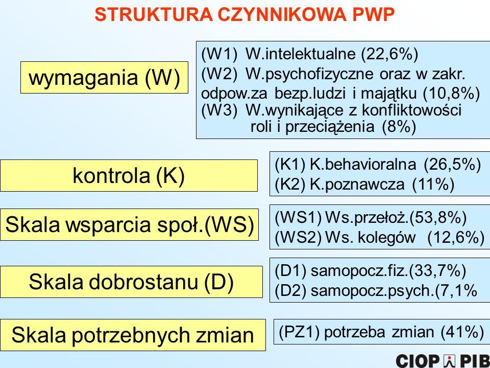 STRUKTURA CZYNNIKOWA PWP
