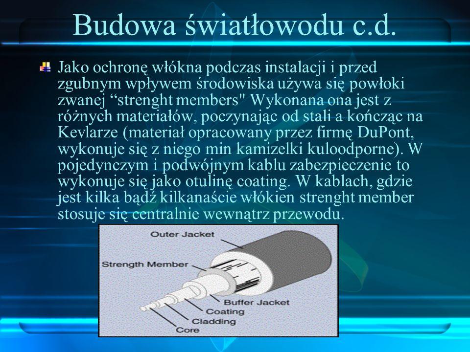 Budowa światłowodu c.d.