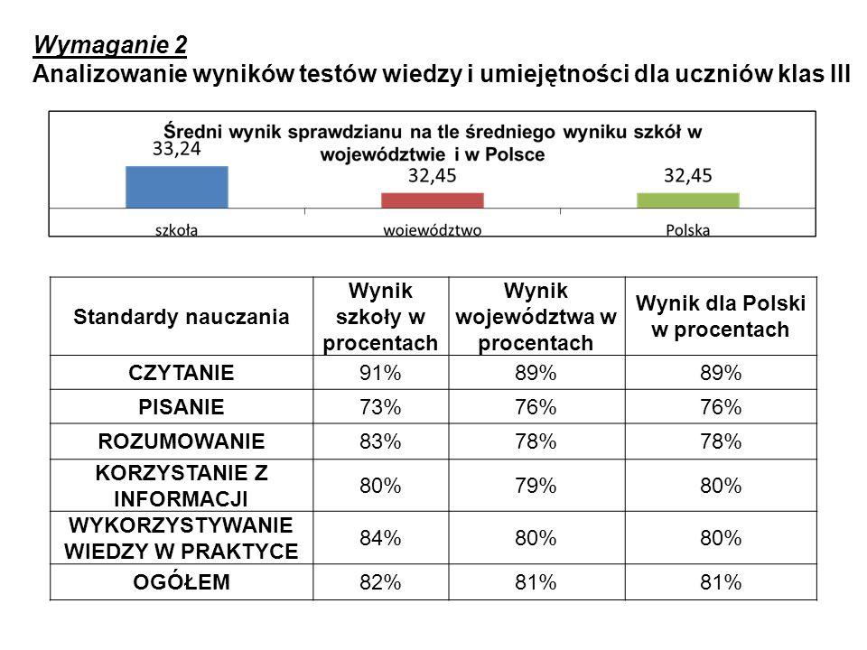 Analizowanie wyników testów wiedzy i umiejętności dla uczniów klas III