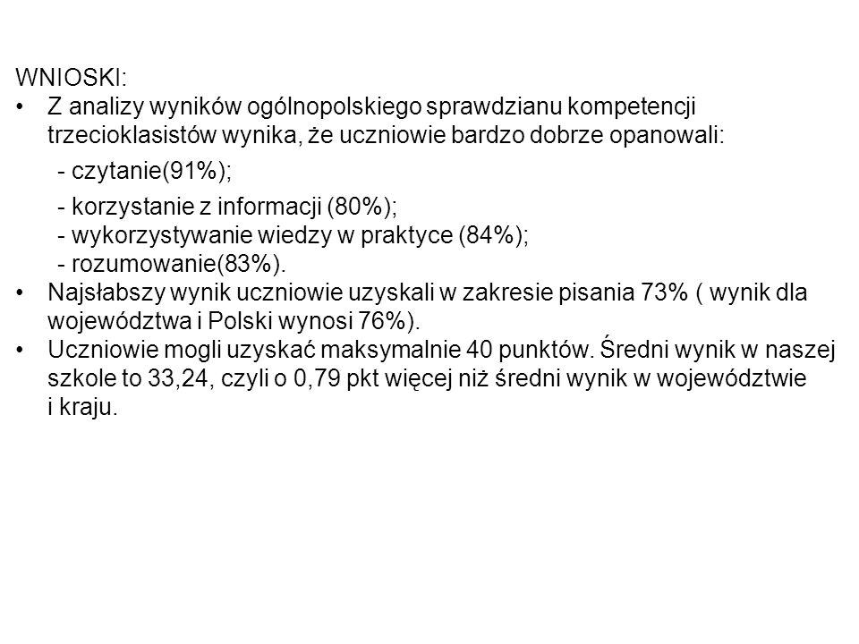 WNIOSKI:Z analizy wyników ogólnopolskiego sprawdzianu kompetencji trzecioklasistów wynika, że uczniowie bardzo dobrze opanowali: