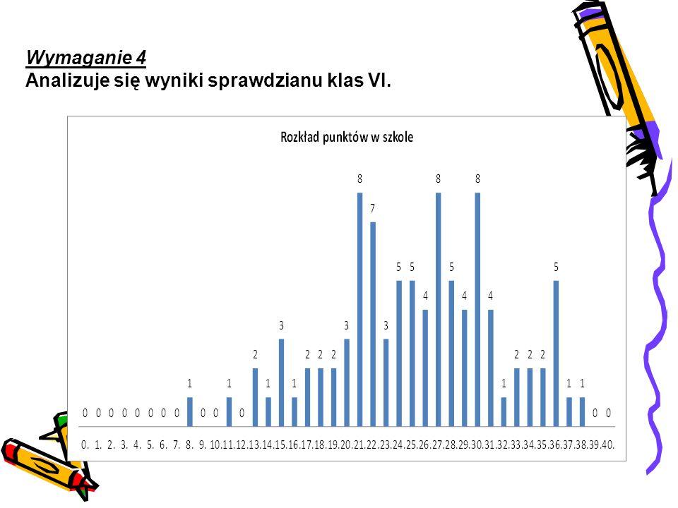 Wymaganie 4 Analizuje się wyniki sprawdzianu klas VI.