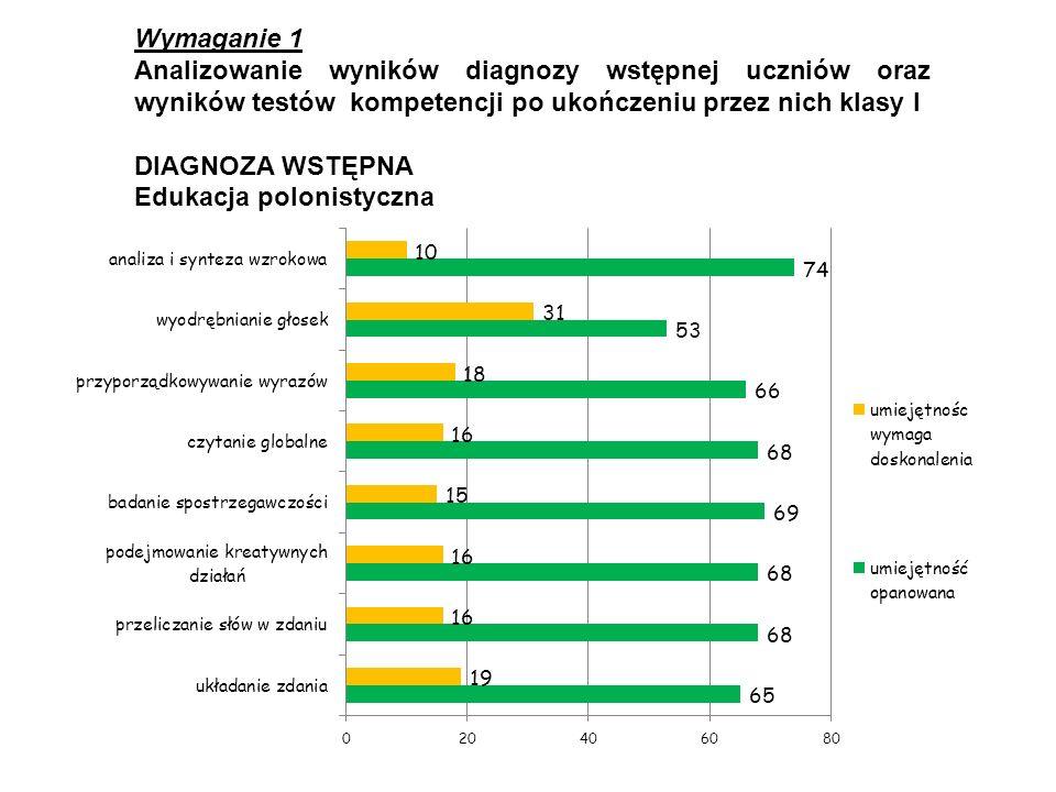 Wymaganie 1 Analizowanie wyników diagnozy wstępnej uczniów oraz wyników testów kompetencji po ukończeniu przez nich klasy I.