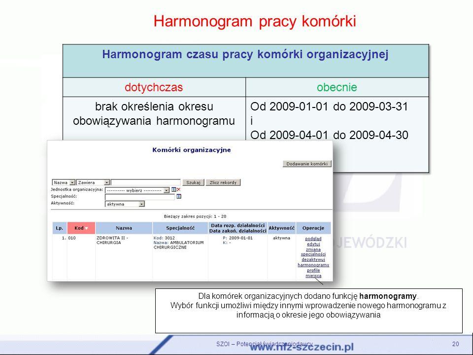 Harmonogram czasu pracy komórki organizacyjnej