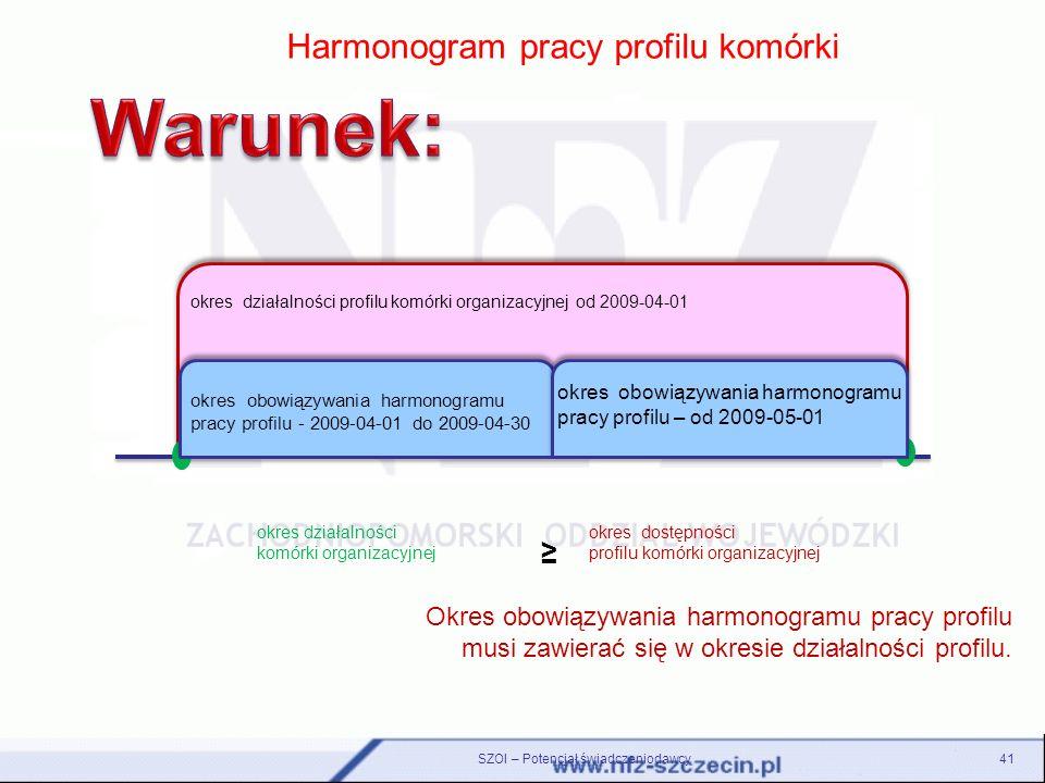 Warunek: Harmonogram pracy profilu komórki ≥