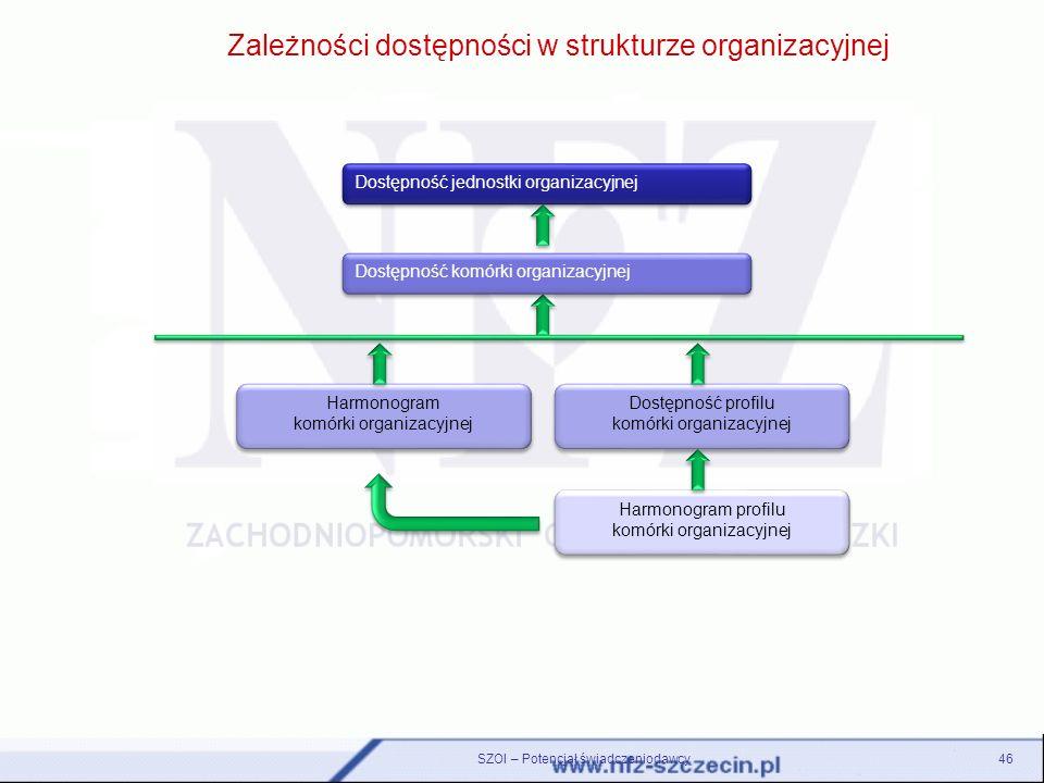 Zależności dostępności w strukturze organizacyjnej