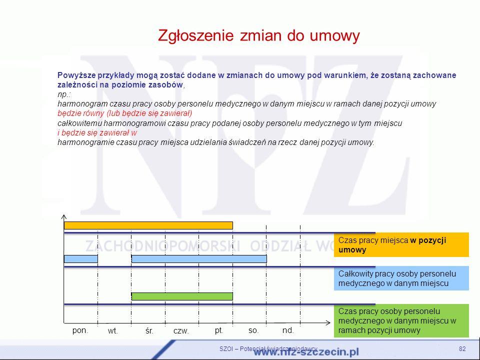 Zgłoszenie zmian do umowy