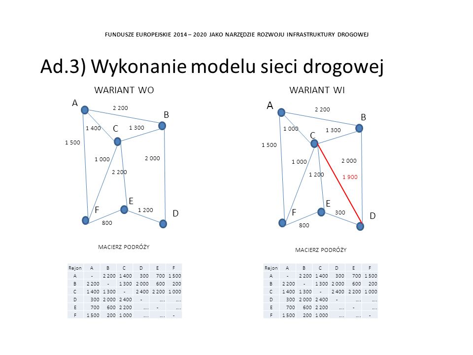 Ad.3) Wykonanie modelu sieci drogowej