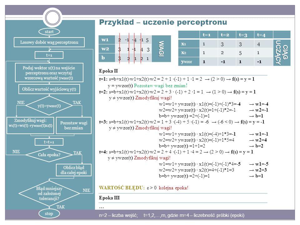 Przykład – uczenie perceptronu