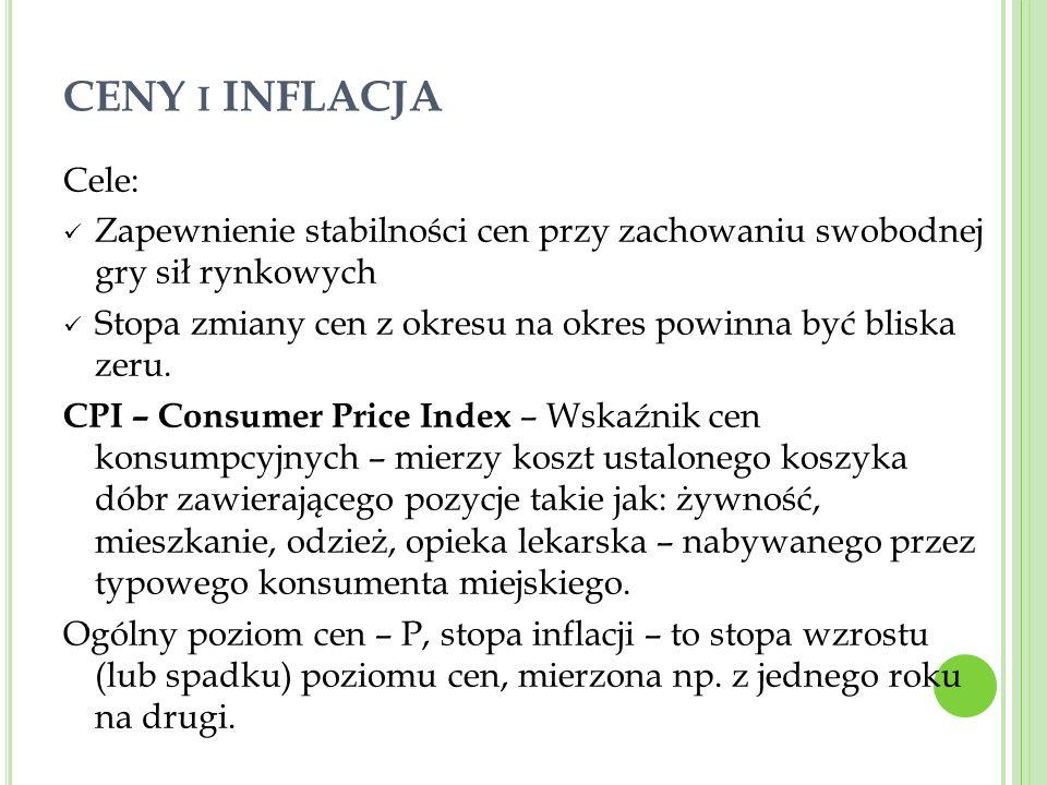 CENY i INFLACJA Cele: Zapewnienie stabilności cen przy zachowaniu swobodnej gry sił rynkowych.
