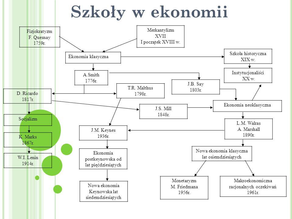 Szkoły w ekonomii Fizjokratyzm F. Quesnay 1759r. Merkantylizm XVII