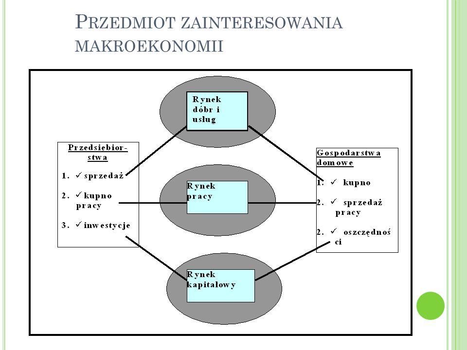 Przedmiot zainteresowania makroekonomii