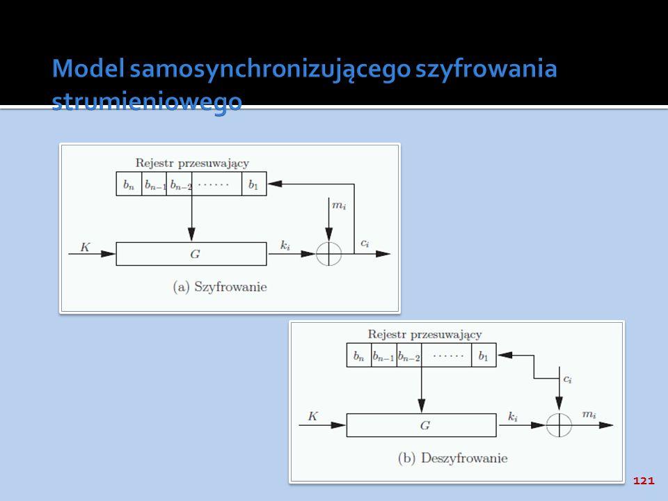 Model samosynchronizującego szyfrowania strumieniowego