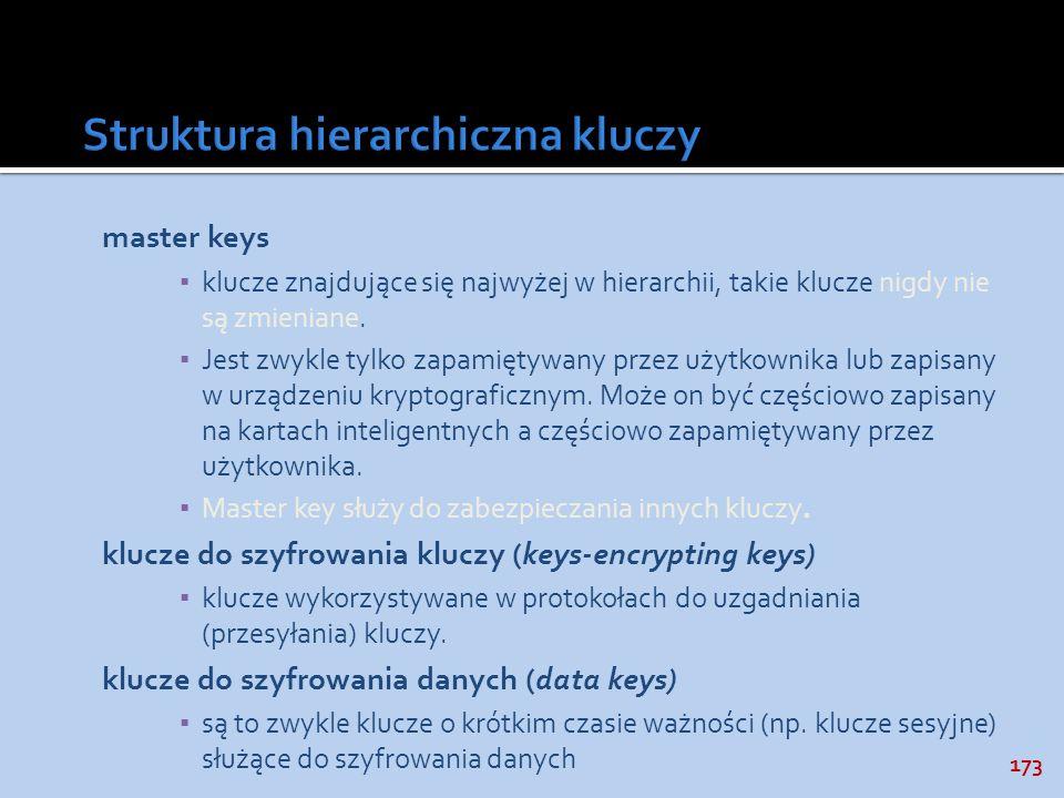 Struktura hierarchiczna kluczy