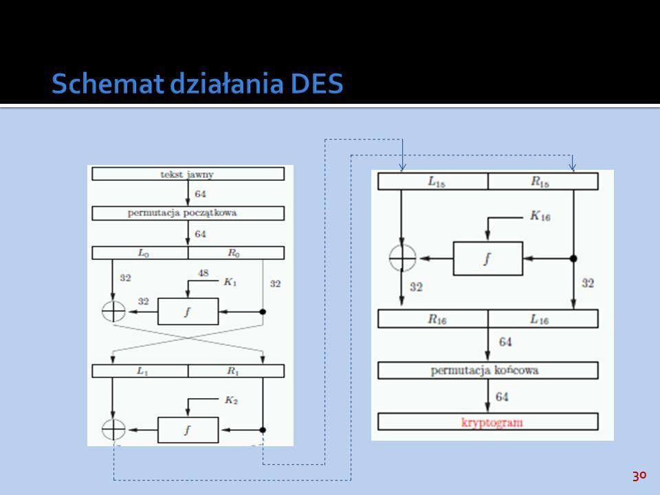 Schemat działania DES