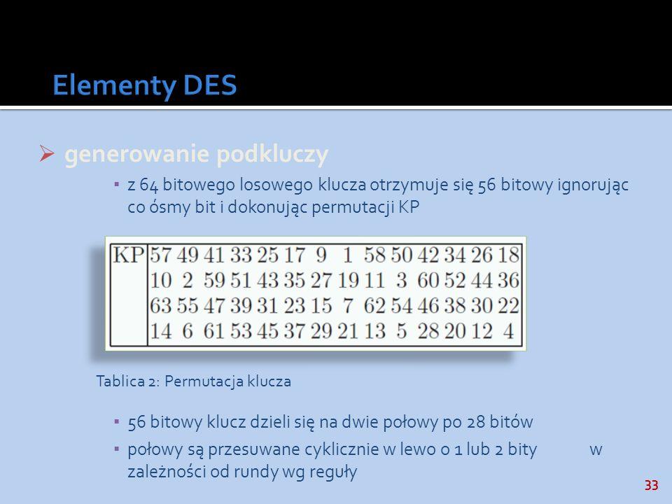 Elementy DES generowanie podkluczy