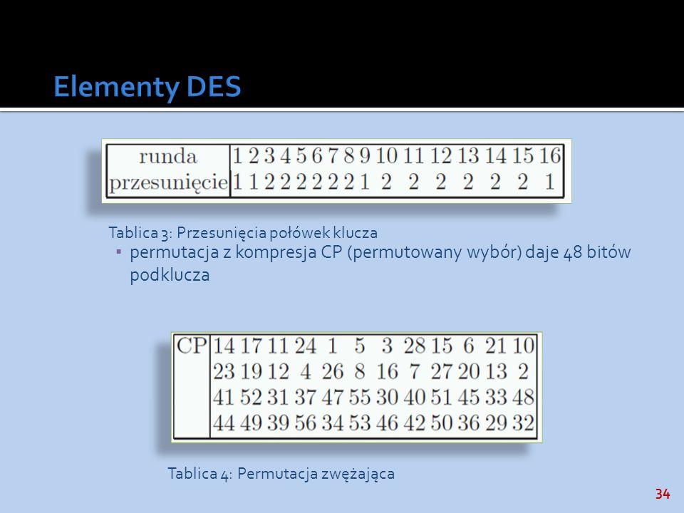 Elementy DES permutacja z kompresja CP (permutowany wybór) daje 48 bitów podklucza. Tablica 3: Przesunięcia połówek klucza.