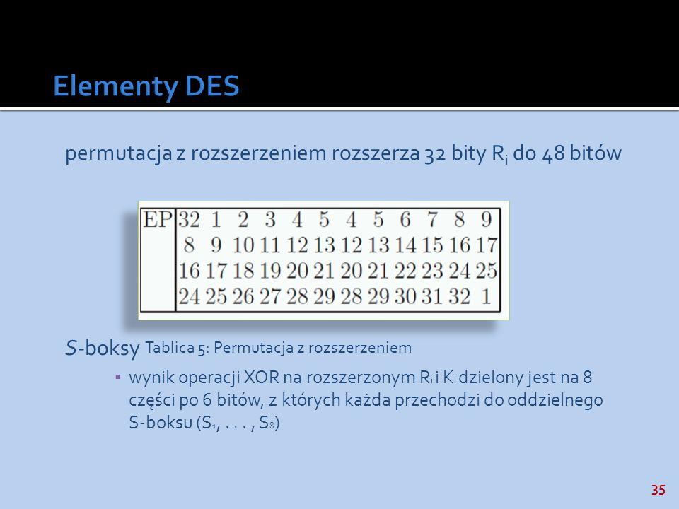 Elementy DES permutacja z rozszerzeniem rozszerza 32 bity Ri do 48 bitów. S-boksy.
