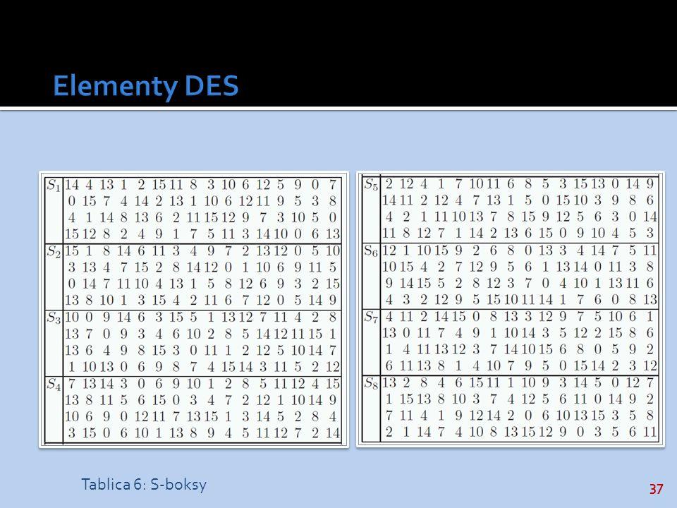 Elementy DES Tablica 6: S-boksy