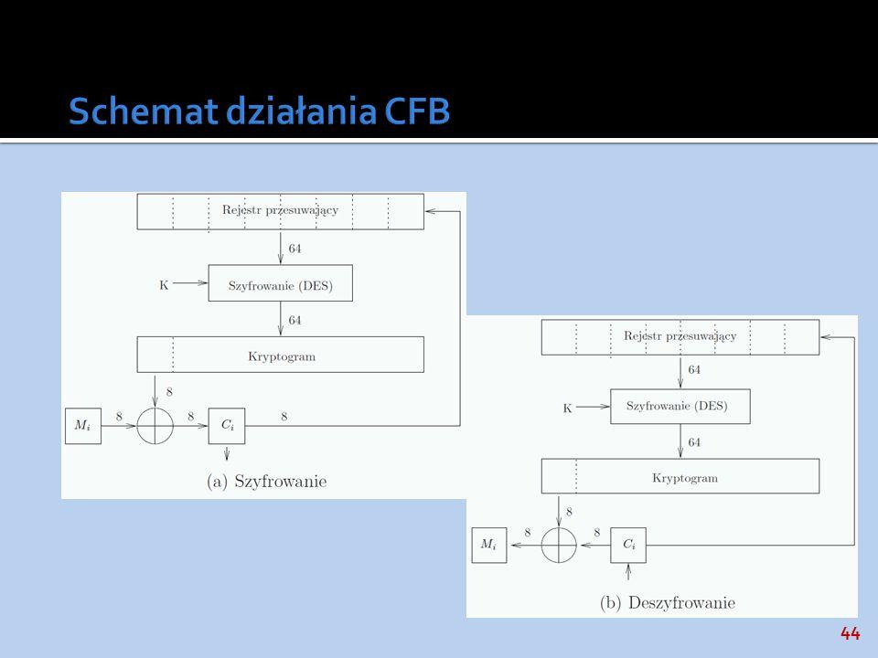 Schemat działania CFB