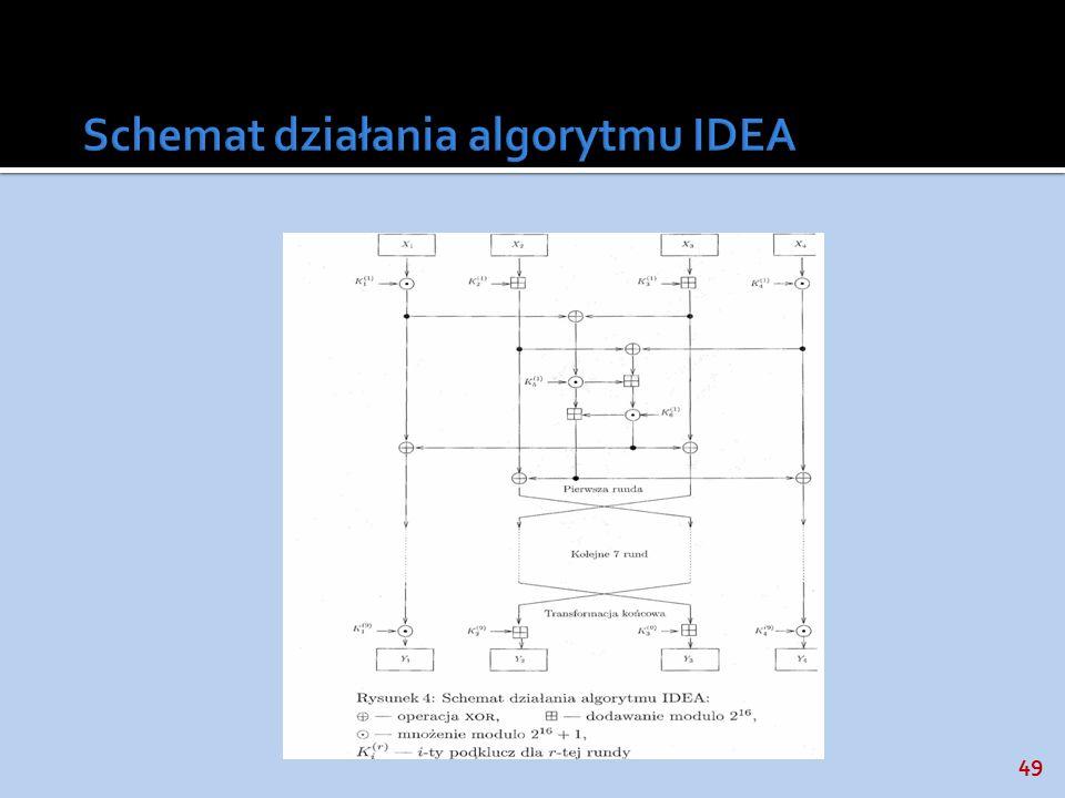 Schemat działania algorytmu IDEA