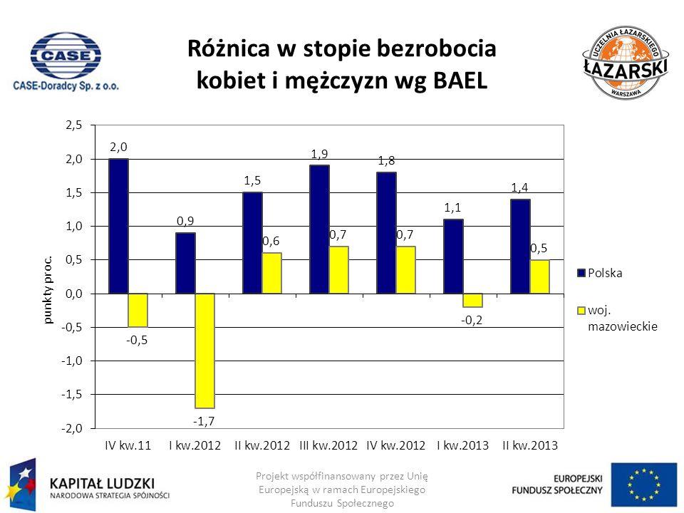 Różnica w stopie bezrobocia kobiet i mężczyzn wg BAEL