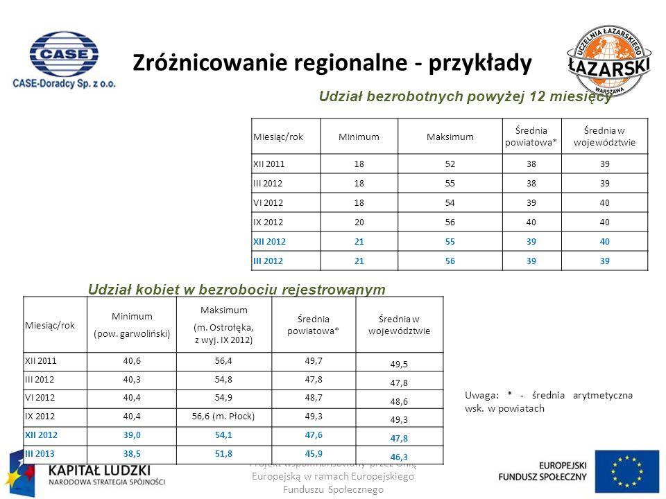 Zróżnicowanie regionalne - przykłady