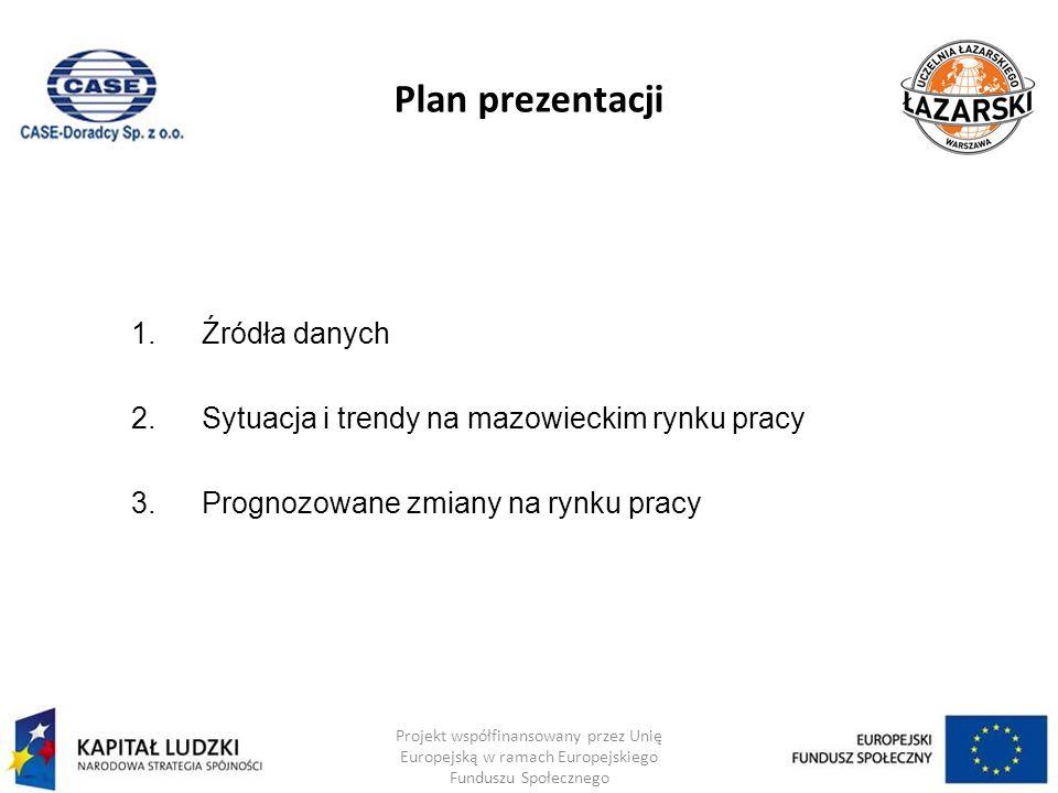 Plan prezentacji Źródła danych