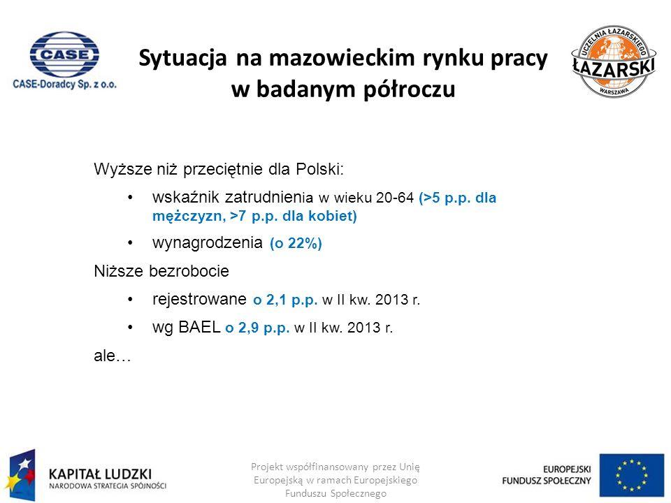 Sytuacja na mazowieckim rynku pracy w badanym półroczu