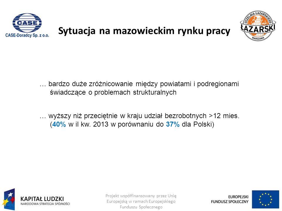 Sytuacja na mazowieckim rynku pracy