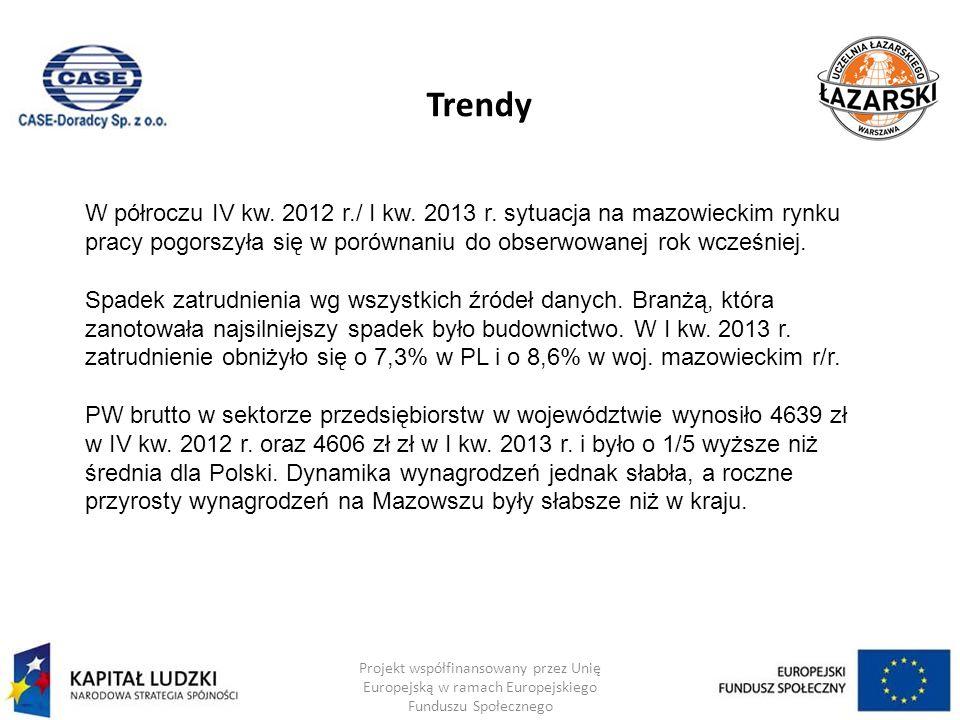 Trendy W półroczu IV kw. 2012 r./ I kw. 2013 r. sytuacja na mazowieckim rynku pracy pogorszyła się w porównaniu do obserwowanej rok wcześniej.