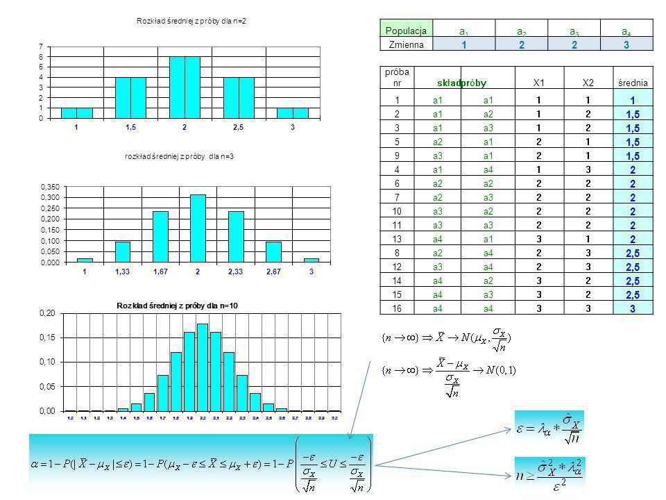 a1 a2 a3 a4 1 2 3 1,5 2,5 Populacja Zmienna próba nr skład próby X1 X2