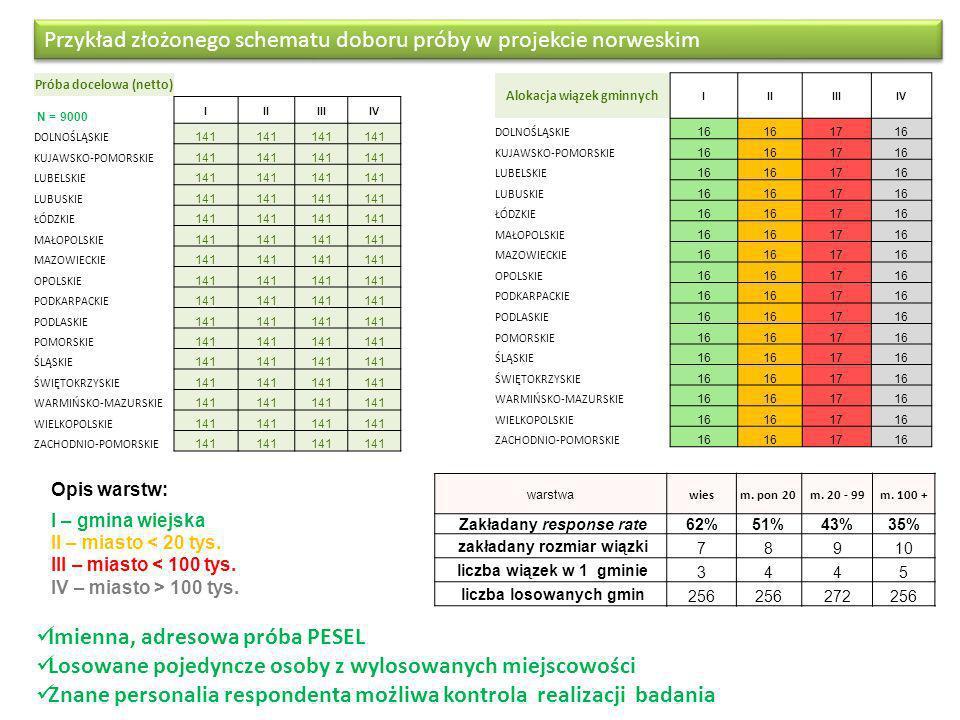 Przykład złożonego schematu doboru próby w projekcie norweskim