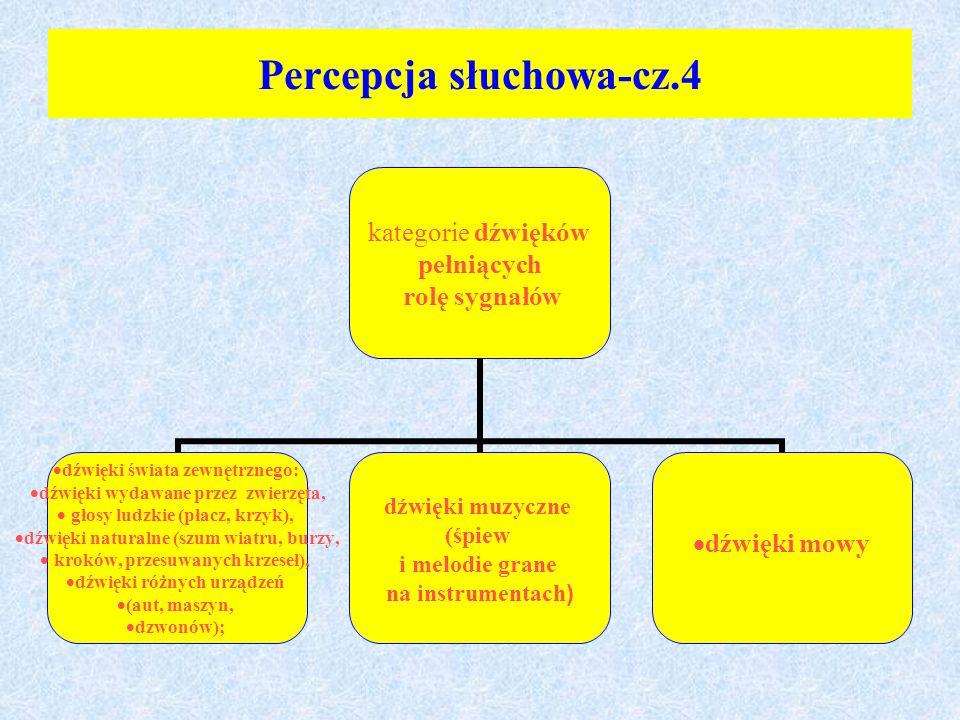 Percepcja słuchowa-cz.4
