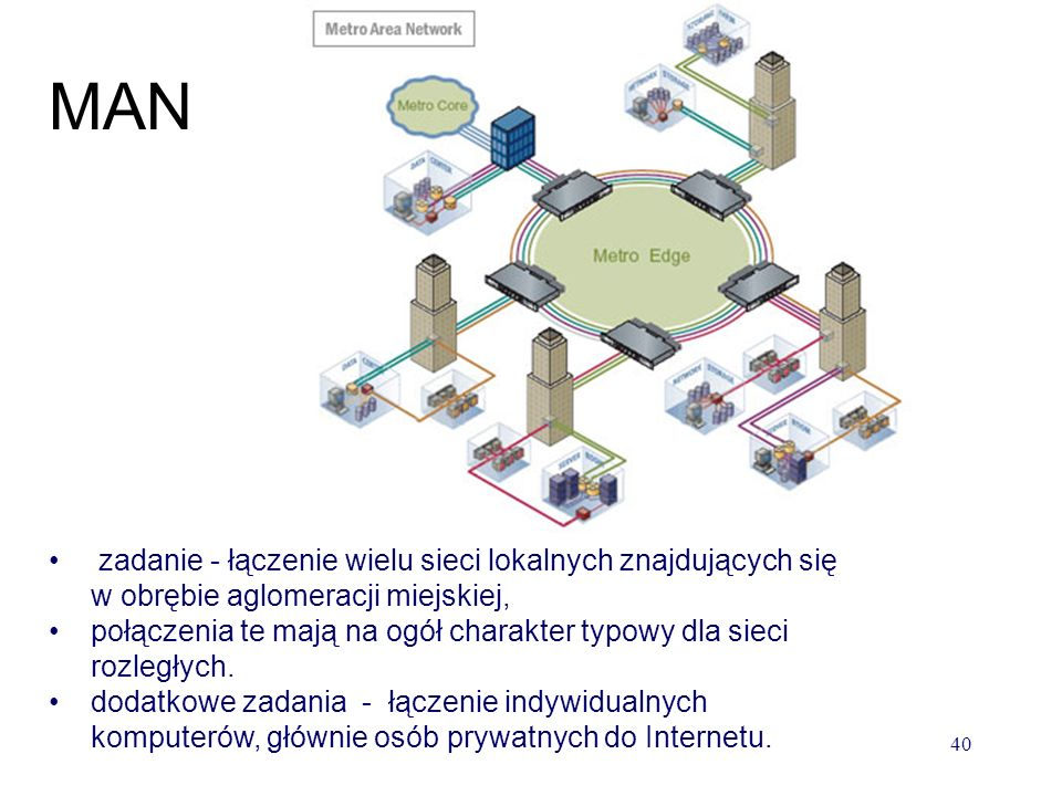 MAN zadanie - łączenie wielu sieci lokalnych znajdujących się w obrębie aglomeracji miejskiej,