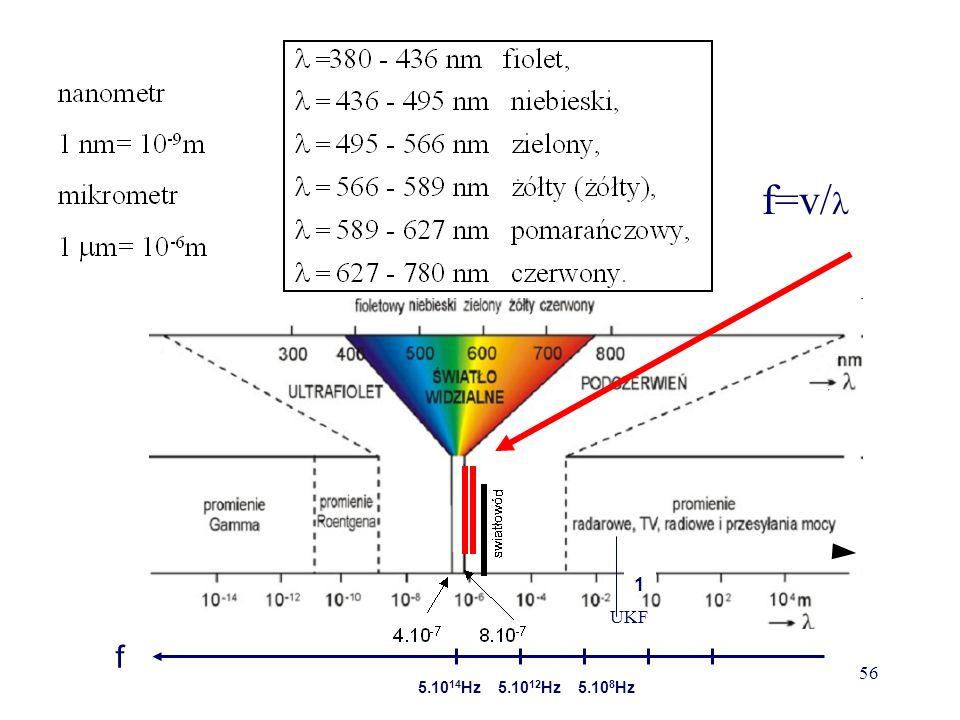 f=v/ 1 UKF f 5.1014Hz 5.1012Hz 5.108Hz