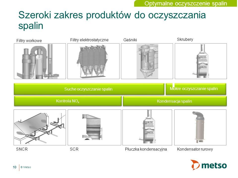 Szeroki zakres produktów do oczyszczania spalin