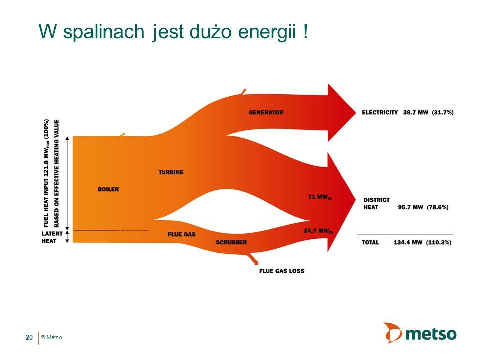 W spalinach jest dużo energii !