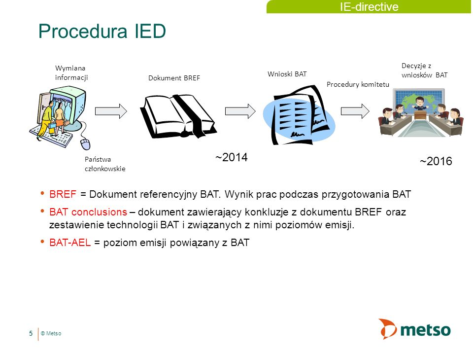 Procedura IED IE-directive ~2014 ~2016