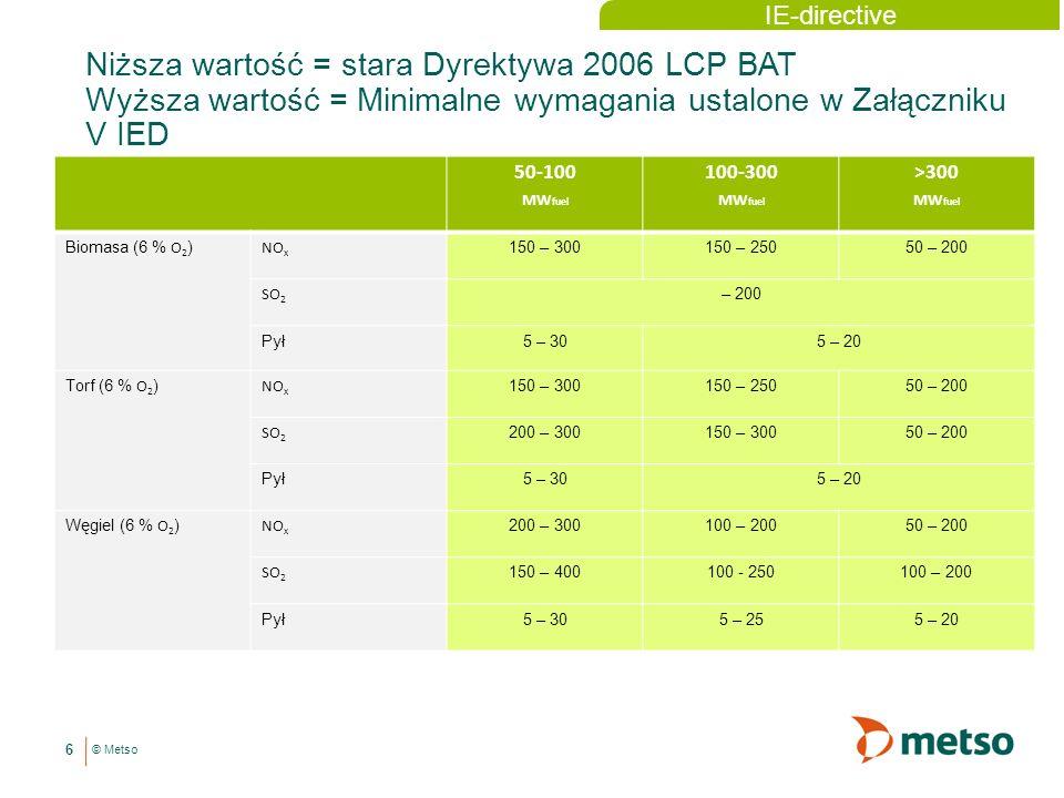 IE-directive Niższa wartość = stara Dyrektywa 2006 LCP BAT Wyższa wartość = Minimalne wymagania ustalone w Załączniku V IED.
