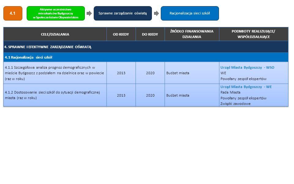 Sprawne zarządzanie oświatą Racjonalizacja sieci szkół CELE/DZIAŁANIA