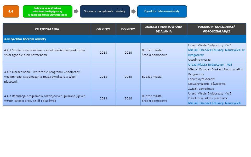 Sprawne zarządzanie oświatą Dyrektor liderem oświaty CELE/DZIAŁANIA