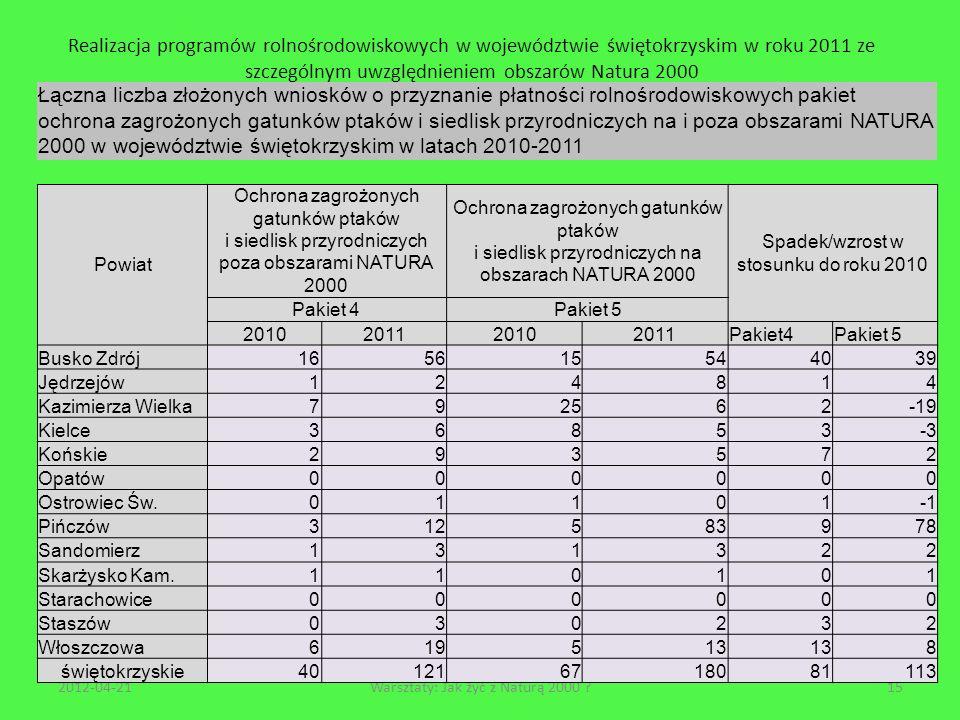 Realizacja programów rolnośrodowiskowych w województwie świętokrzyskim w roku 2011 ze szczególnym uwzględnieniem obszarów Natura 2000