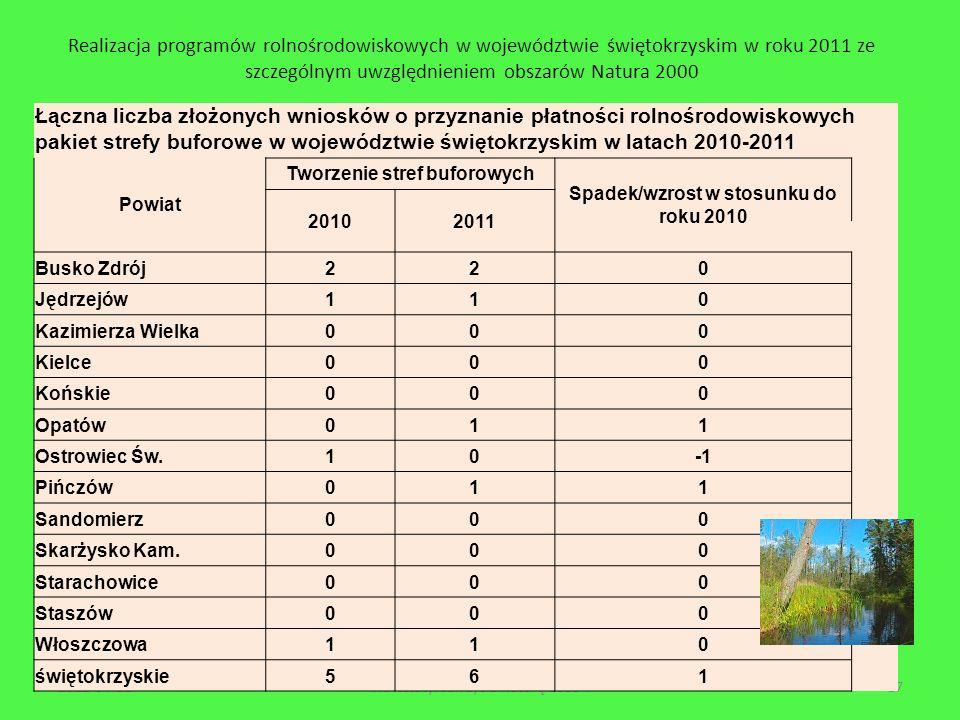 Tworzenie stref buforowych Spadek/wzrost w stosunku do roku 2010