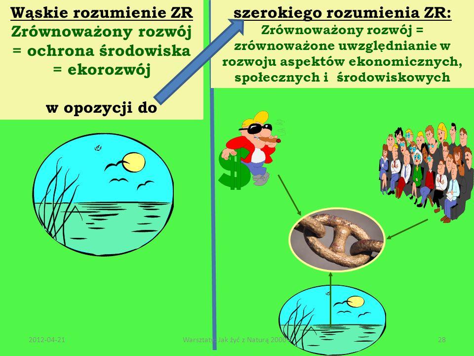 Zrównoważony rozwój = ochrona środowiska szerokiego rozumienia ZR:
