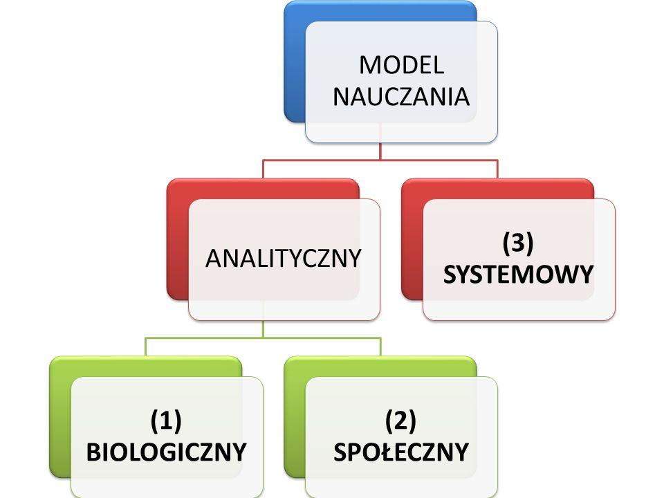 MODEL NAUCZANIA ANALITYCZNY (1) BIOLOGICZNY (2) SPOŁECZNY (3) SYSTEMOWY